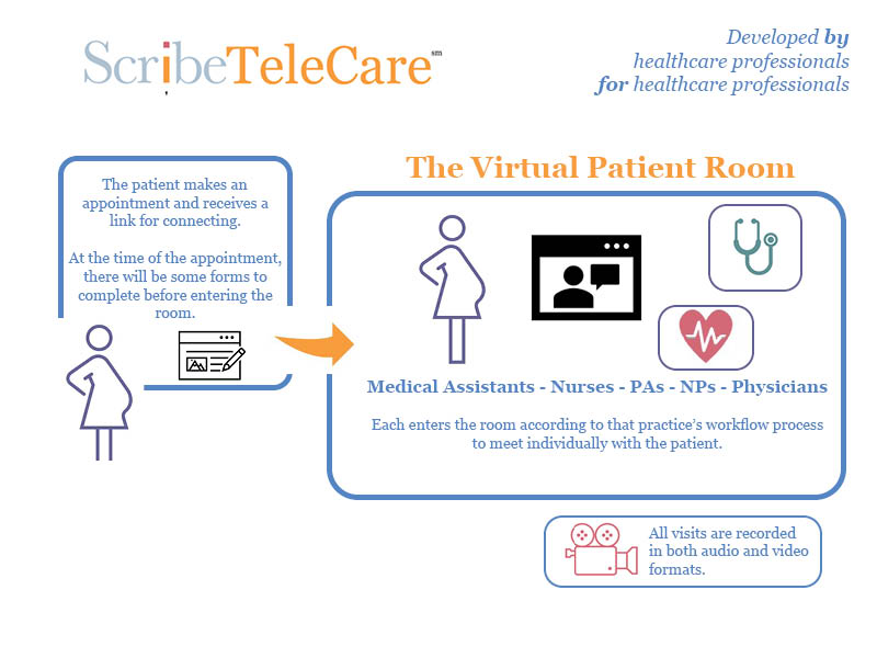 How TeleCare works -- from setting the appointment to the virtual patient room